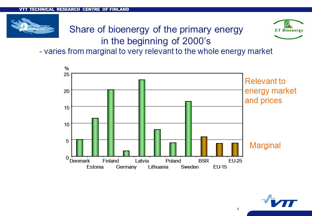 VTT TECHNICAL RESEARCH CENTRE OF FINLAND 4 Share of bioenergy of the primary energy in the beginning of 2000's - varies from marginal to very relevant to the whole energy market BSR % Denmark Estonia Finland Germany Latvia Lithuania Poland SwedenEU-15 EU BSR % Denmark Estonia Finland Germany Latvia Lithuania Poland SwedenEU-15 EU-25 Marginal Relevant to energy market and prices