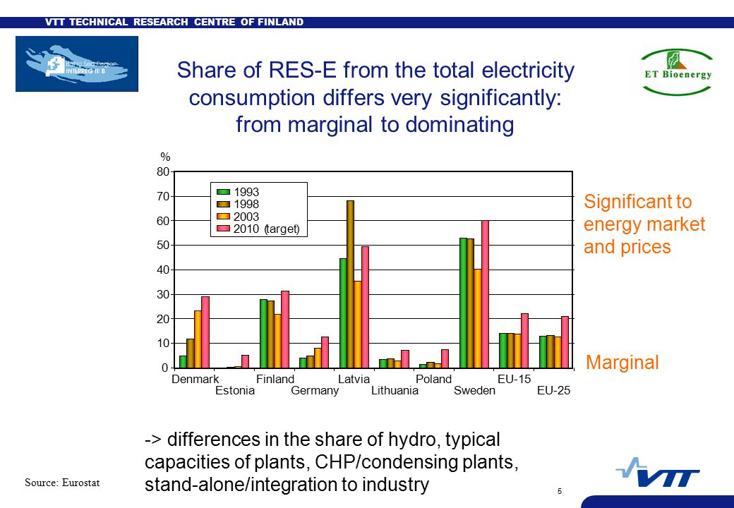 VTT TECHNICAL RESEARCH CENTRE OF FINLAND 5 Share of RES-E from the total electricity consumption differs very significantly: from marginal to dominating Source: Eurostat Denmark Estonia Finland Germany Latvia Lithuania Poland Sweden EU-15 EU-25 % (target) (target) Marginal Significant to energy market and prices -> differences in the share of hydro, typical capacities of plants, CHP/condensing plants, stand-alone/integration to industry