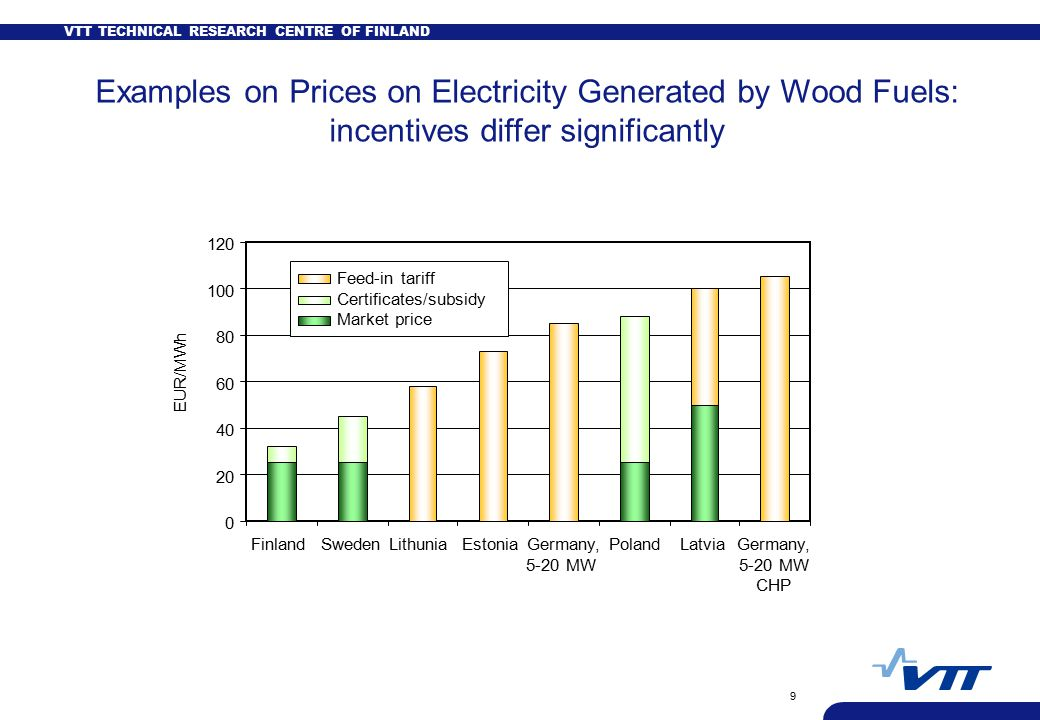 VTT TECHNICAL RESEARCH CENTRE OF FINLAND 9 Examples on Prices on Electricity Generated by Wood Fuels: incentives differ significantly FinlandSwedenLithuniaEstonia Germany, 5-20 MW PolandLatvia Germany, 5-20 MW CHP EUR/MWh Feed-in tariff Certificates/subsidy Market price