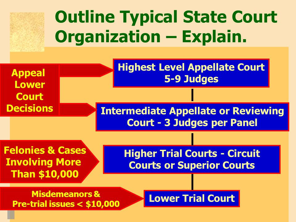 Outline Typical State Court Organization – Explain.
