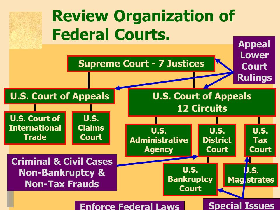 Review Organization of Federal Courts. Supreme Court - 7 Justices U.S.