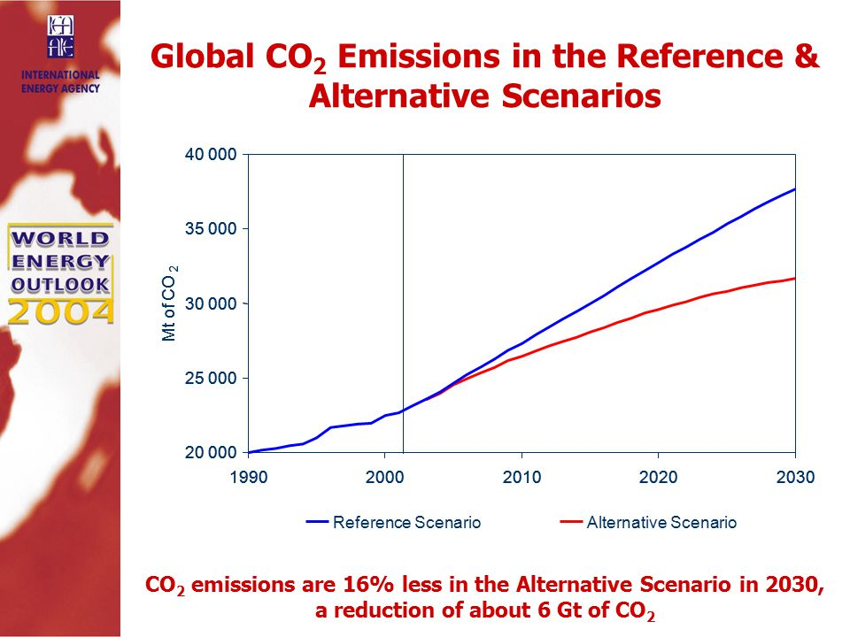Global CO 2 Emissions in the Reference & Alternative Scenarios CO 2 emissions are 16% less in the Alternative Scenario in 2030, a reduction of about 6 Gt of CO 2 Alternative Scenario Mt of CO 2 Reference Scenario Mt of CO 2