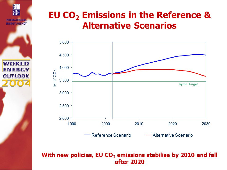 EU CO 2 Emissions in the Reference & Alternative Scenarios With new policies, EU CO 2 emissions stabilise by 2010 and fall after 2020 Reference Scenario Alternative Scenario Mt of CO Mt of CO 2 Kyoto Target