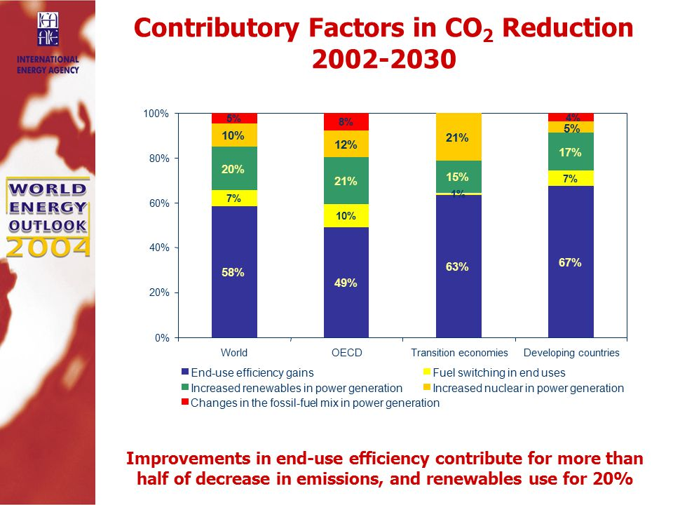 Contributory Factors in CO 2 Reduction Improvements in end-use efficiency contribute for more than half of decrease in emissions, and renewables use for 20% 0% 20% 40% 60% 80% 100% 49% 10% 21% 12% 8% OECD 63% 1% 21% 15% Transition economies 67% 7% 17% 5% 4% Developing countries 58% World End-use efficiency gains 7% Fuel switching in end uses 20% Increased renewables in power generation 10% Increased nuclear in power generation 5% Changes in the fossil-fuel mix in power generation