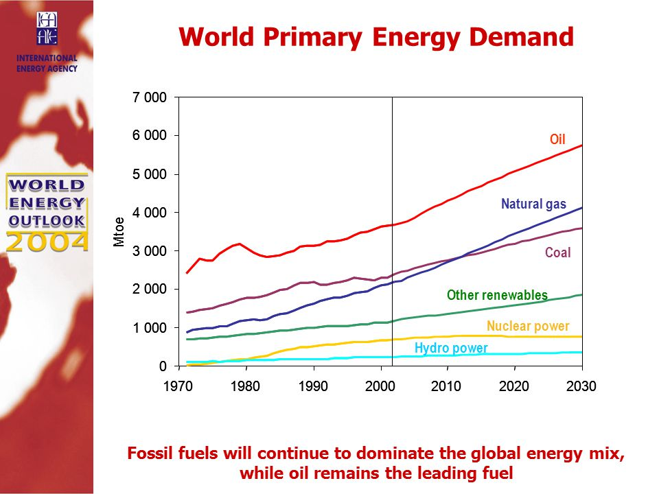 World Primary Energy Demand Fossil fuels will continue to dominate the global energy mix, while oil remains the leading fuel Oil Natural gas Coal Nuclear power Hydro power Other renewables Mtoe Mtoe