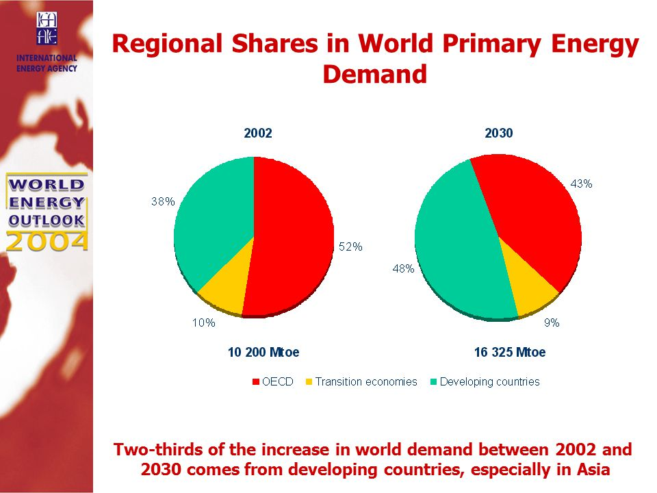 Regional Shares in World Primary Energy Demand Two-thirds of the increase in world demand between 2002 and 2030 comes from developing countries, especially in Asia
