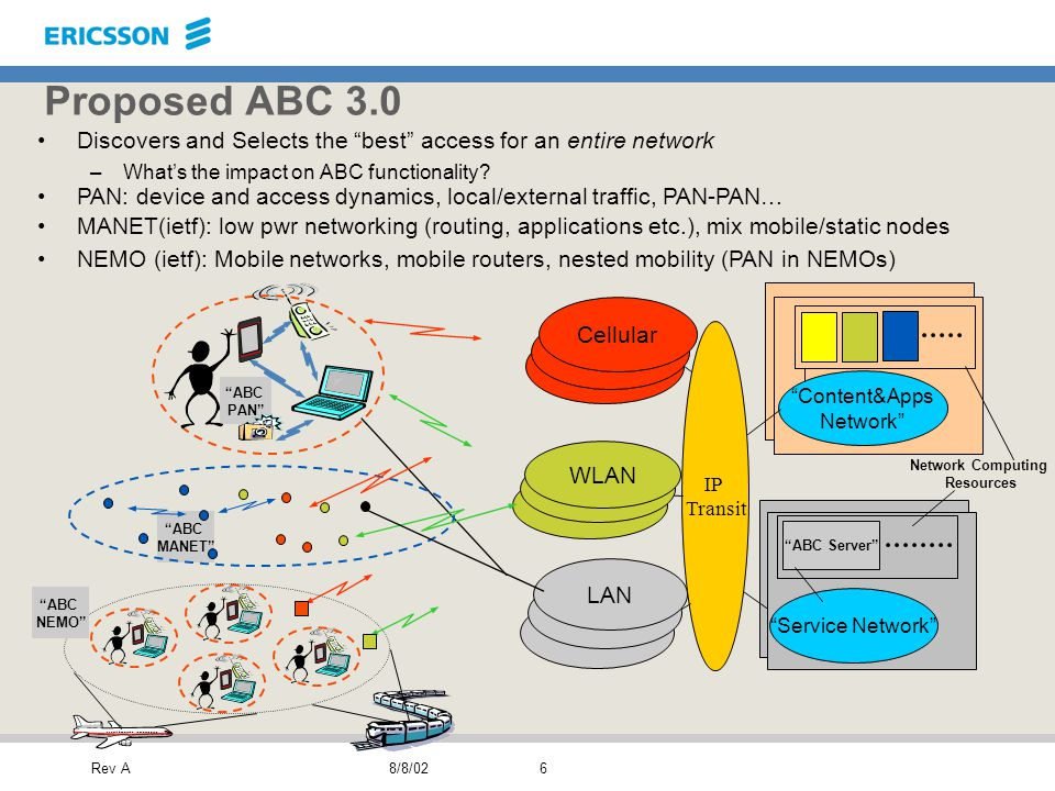 Rev A8/8/026 Proposed ABC 3.0 Discovers and Selects the best access for an entire network –What's the impact on ABC functionality.