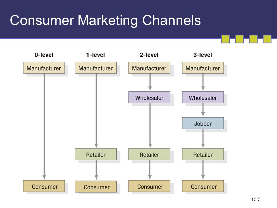 15-5 Consumer Marketing Channels