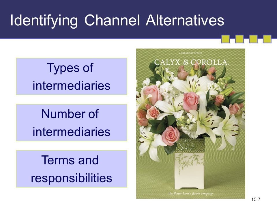 15-7 Identifying Channel Alternatives Types of intermediaries Number of intermediaries Terms and responsibilities