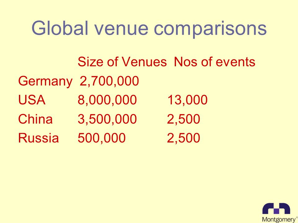 Global venue comparisons Size of Venues Nos of events Germany 2,700,000 USA8,000,00013,000 China3,500,0002,500 Russia500,0002,500