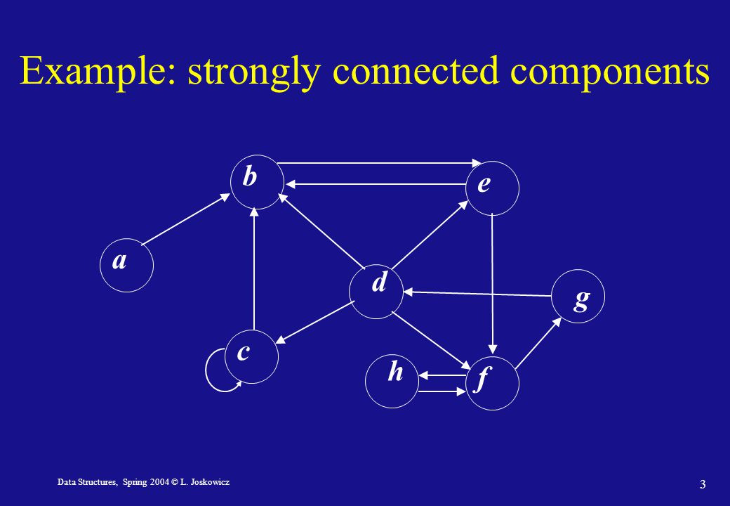 Data Structures, Spring 2004 © L. Joskowicz 3 Example: strongly connected components d bfeac g h