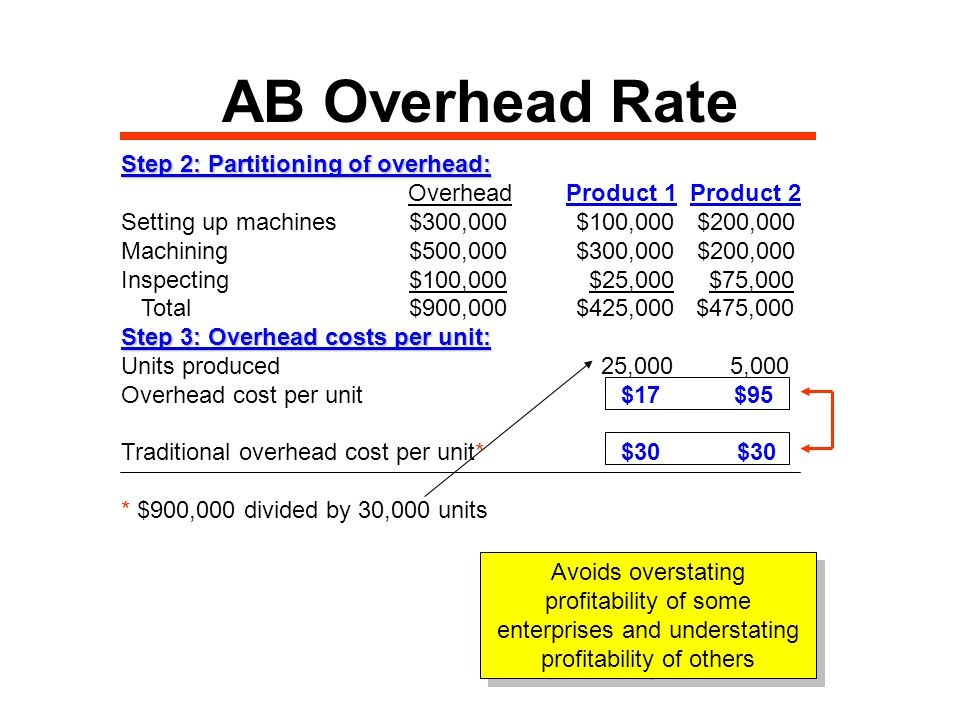 AB Overhead Rate Step 1: Assigning overhead driver activity to products: Activity Cost PoolCost driver Driver Product 1 Product 2 activity Setting up machines # setups 1, ,000 Machining Hours 50,000 30,000 20,000 Inspecting# inspections 2, ,500 Step 2: Partitioning of overhead: Overhead Product 1 Product 2___ Setting up machines$300,000 (33%) $100,000 (67%) $200,000 Machining$500,000 (60%) $300,000 (40%) $200,000 Inspecting$100,000 (33%) $25,000 (67%) $75,000 33% = 500/1,500 and 67% = 1,000/1,500
