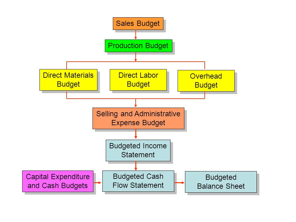 Annual Budget Preparation Annual operating budgetsAnnual operating budgets –Sales budget: number of units sold –Production budget: output and inventory –Direct materials budget: materials used –Direct labor budget: labor used –Other budgets: selling and administrative –Prepare cash budget Other annual budgets and statementsOther annual budgets and statements –Capital expenditure budget –Prepare budgeted cash flow statement –Prepare budgeted income statement –Prepare budgeted year end balance sheet