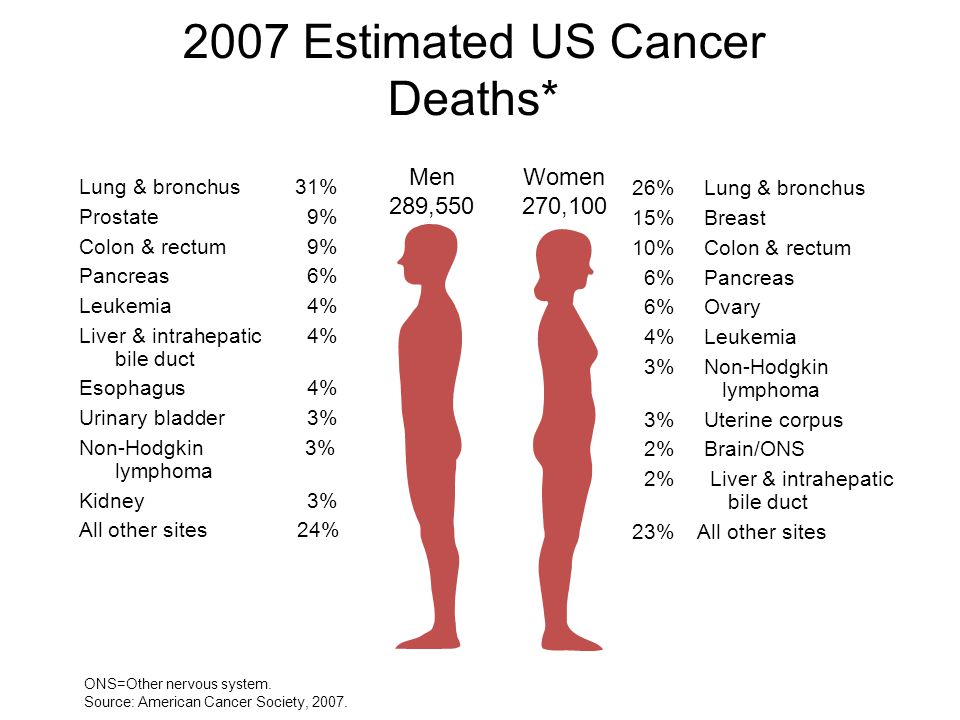 2007 Estimated US Cancer Deaths* ONS=Other nervous system.