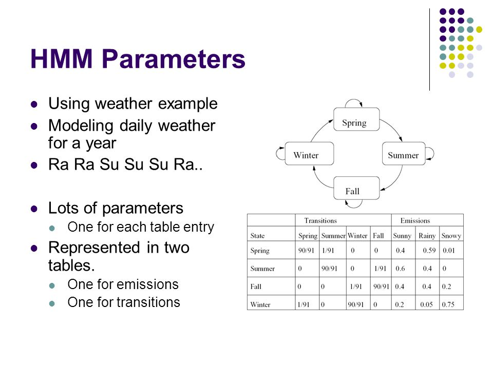 HMM Parameters Using weather example Modeling daily weather for a year Ra Ra Su Su Su Ra..