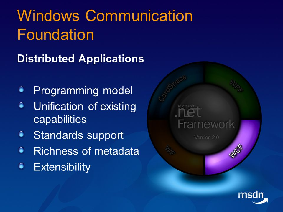 Windows Communication Foundation Distributed Applications Programming model Unification of existing capabilities Standards support Richness of metadata Extensibility