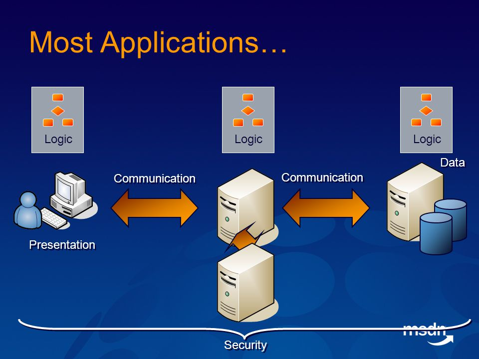 Most Applications… Communication Data Logic Security Presentation