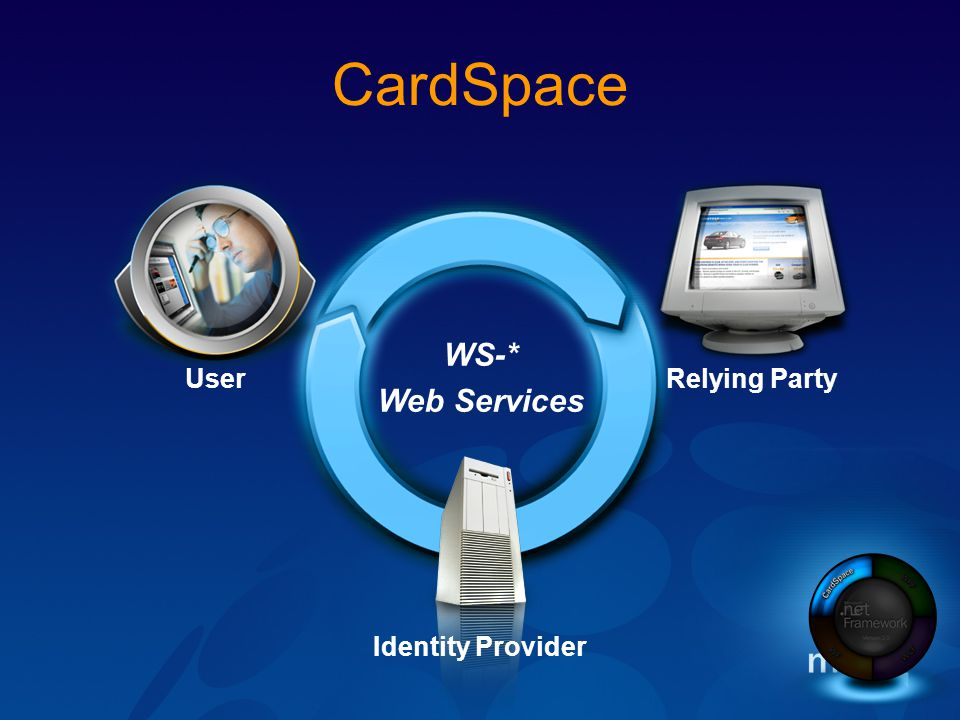 WS-* Web Services CardSpace User Relying Party Identity Provider