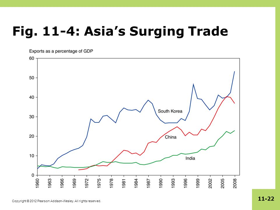 Copyright © 2012 Pearson Addison-Wesley. All rights reserved Fig. 11-4: Asia's Surging Trade