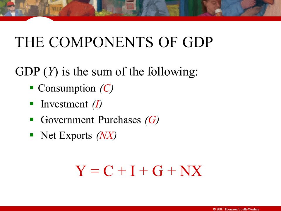 © 2007 Thomson South-Western THE COMPONENTS OF GDP GDP (Y) is the sum of the following:  Consumption (C)  Investment (I)  Government Purchases (G)  Net Exports (NX) Y = C + I + G + NX