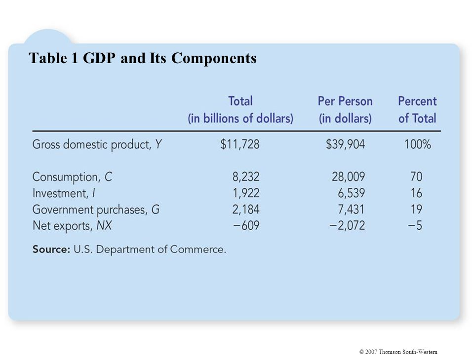 © 2007 Thomson South-Western Table 1 GDP and Its Components