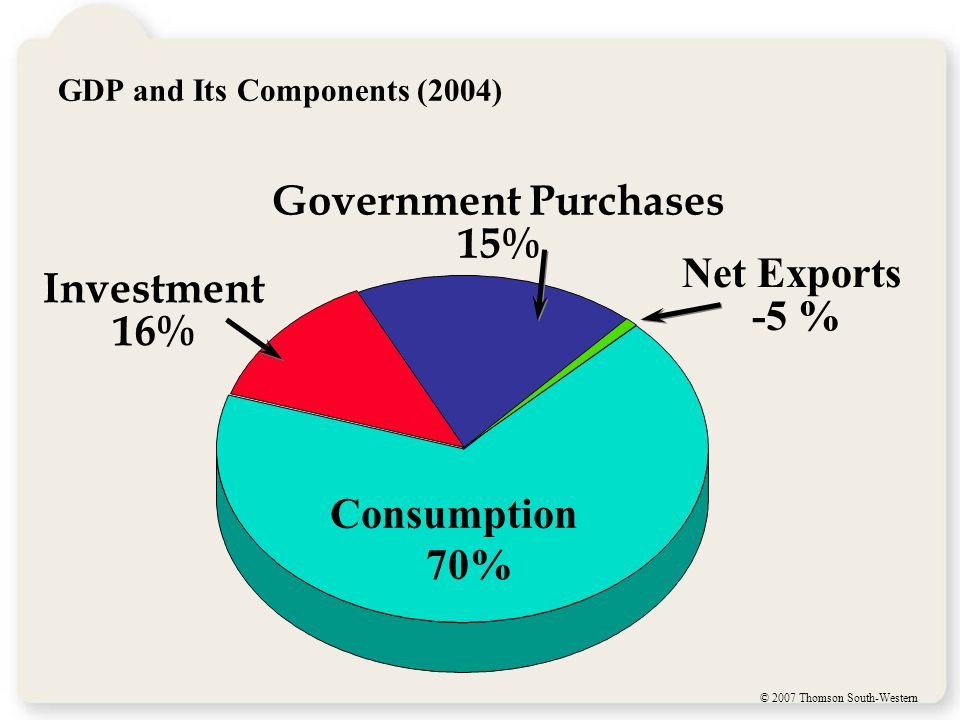 © 2007 Thomson South-Western GDP and Its Components (2004) Consumption 70% Government Purchases 15% Net Exports -5 % Investment 16%