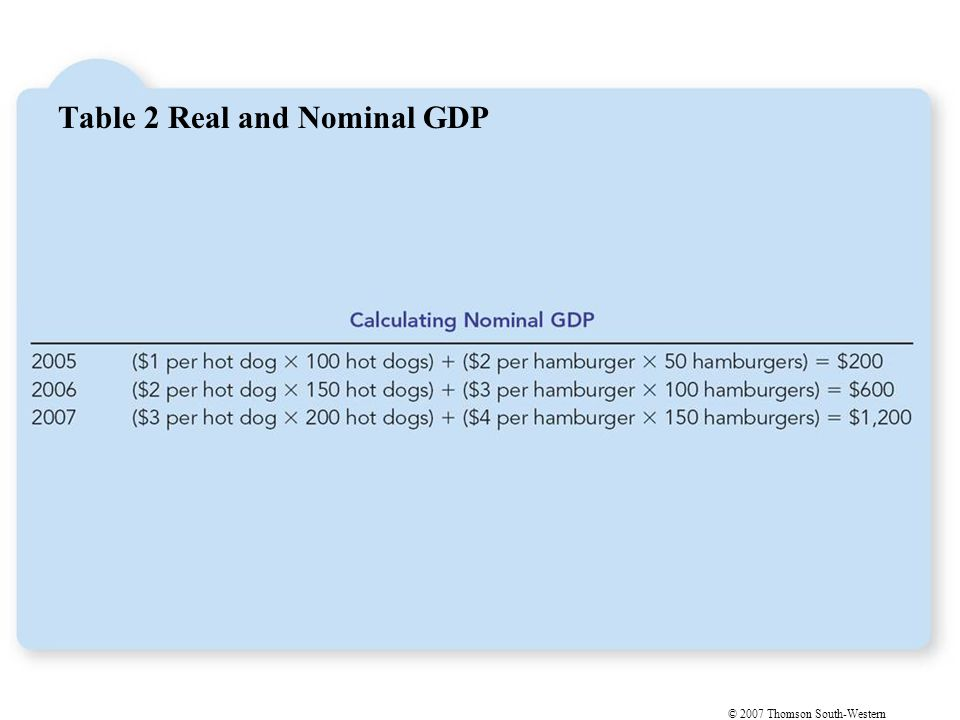 © 2007 Thomson South-Western Table 2 Real and Nominal GDP