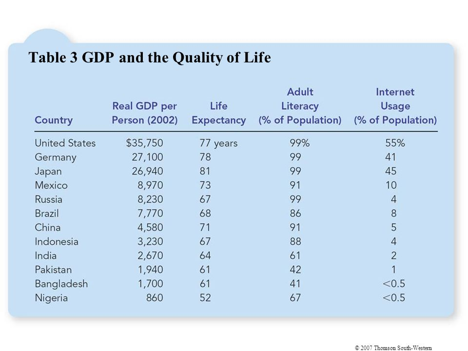 © 2007 Thomson South-Western Table 3 GDP and the Quality of Life