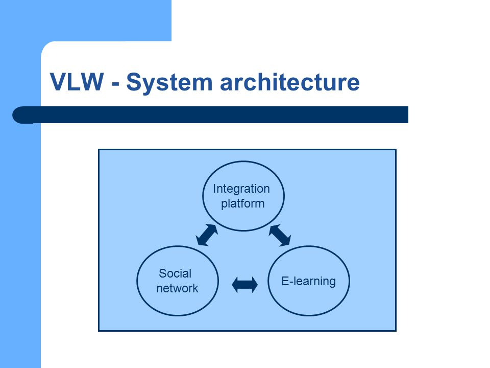 VLW - System architecture Integration platform E-learning Social network