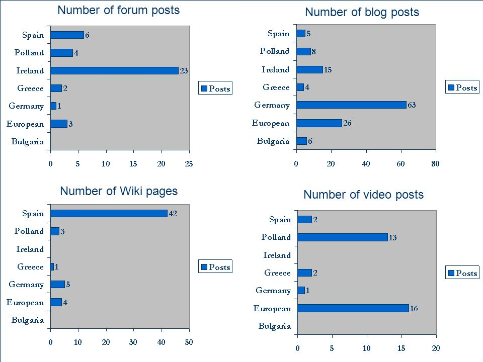 Number of forum posts Number of blog posts Number of Wiki pages Number of video posts