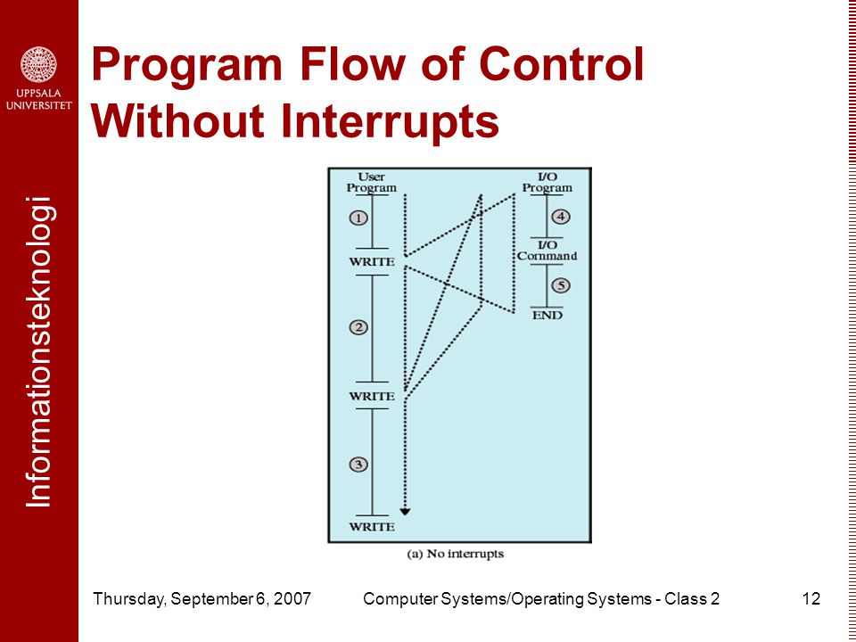Informationsteknologi Thursday, September 6, 2007Computer Systems/Operating Systems - Class 212 Program Flow of Control Without Interrupts