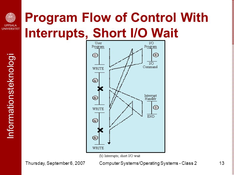 Informationsteknologi Thursday, September 6, 2007Computer Systems/Operating Systems - Class 213 Program Flow of Control With Interrupts, Short I/O Wait