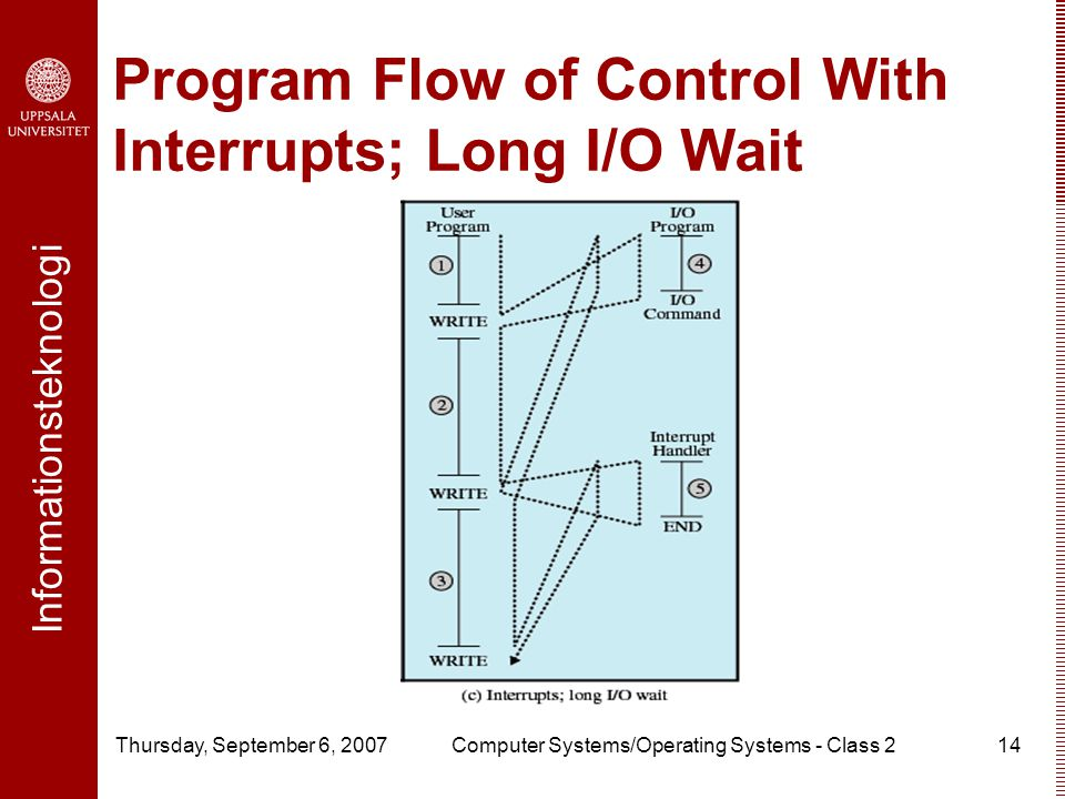 Informationsteknologi Thursday, September 6, 2007Computer Systems/Operating Systems - Class 214 Program Flow of Control With Interrupts; Long I/O Wait