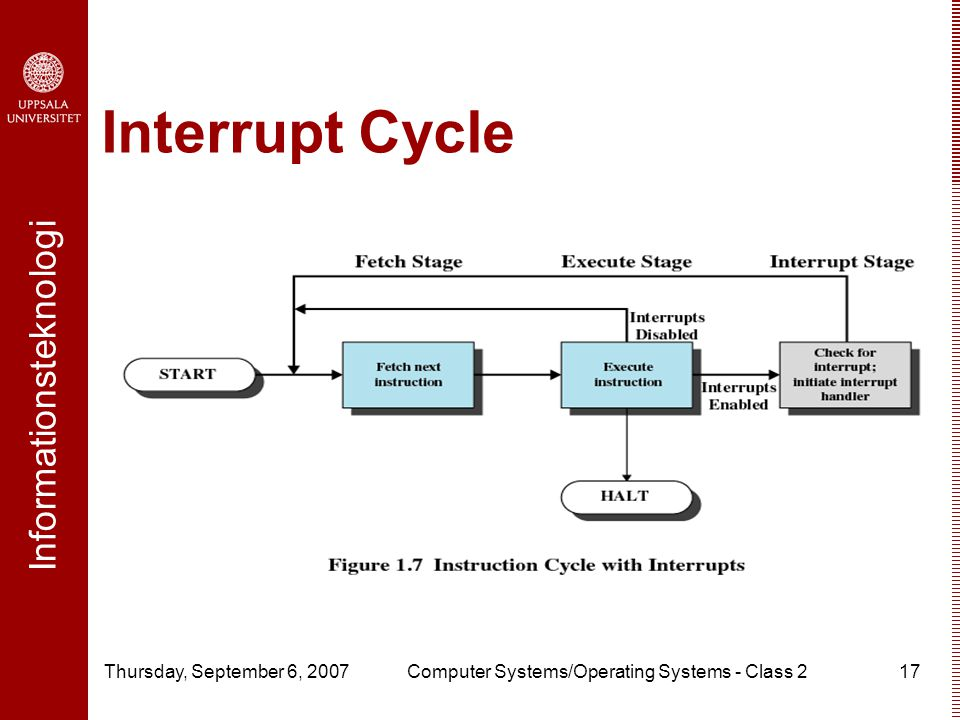 Informationsteknologi Thursday, September 6, 2007Computer Systems/Operating Systems - Class 217 Interrupt Cycle