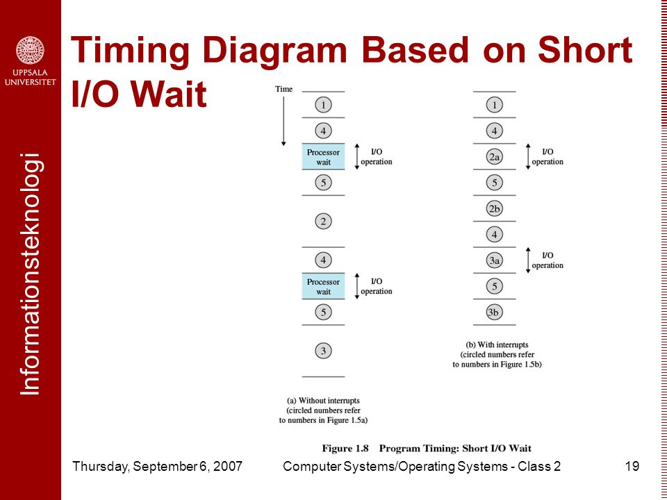 Informationsteknologi Thursday, September 6, 2007Computer Systems/Operating Systems - Class 219 Timing Diagram Based on Short I/O Wait