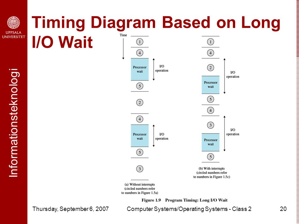 Informationsteknologi Thursday, September 6, 2007Computer Systems/Operating Systems - Class 220 Timing Diagram Based on Long I/O Wait