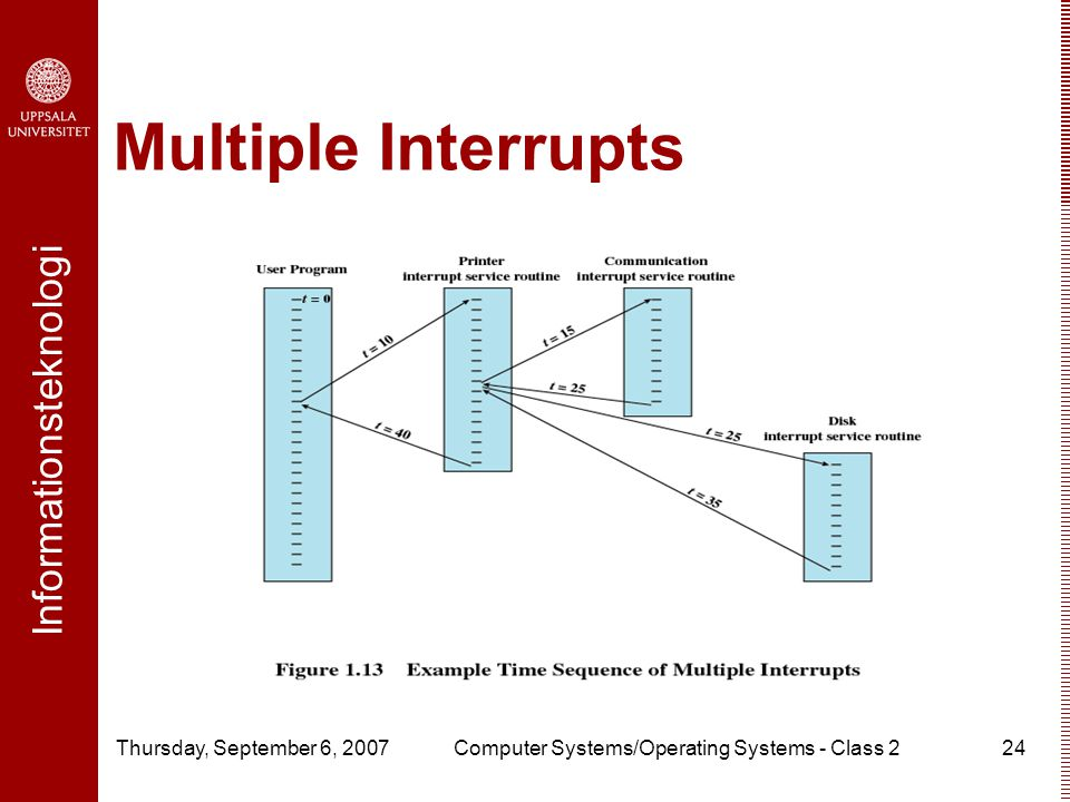 Informationsteknologi Thursday, September 6, 2007Computer Systems/Operating Systems - Class 224 Multiple Interrupts
