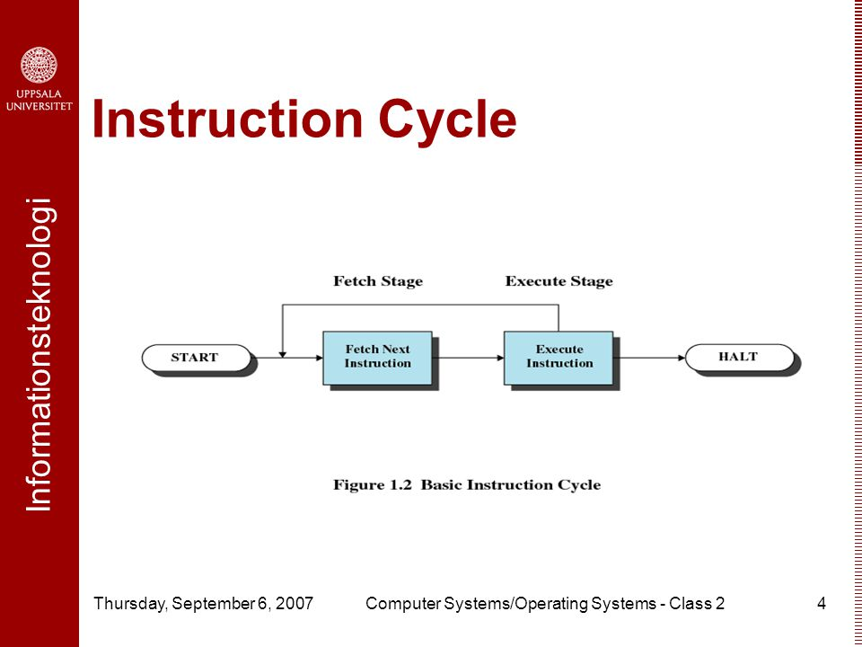 Informationsteknologi Thursday, September 6, 2007Computer Systems/Operating Systems - Class 24 Instruction Cycle