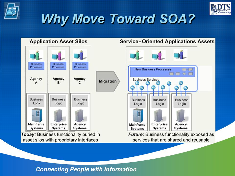 Why Move Toward SOA Connecting People with Information