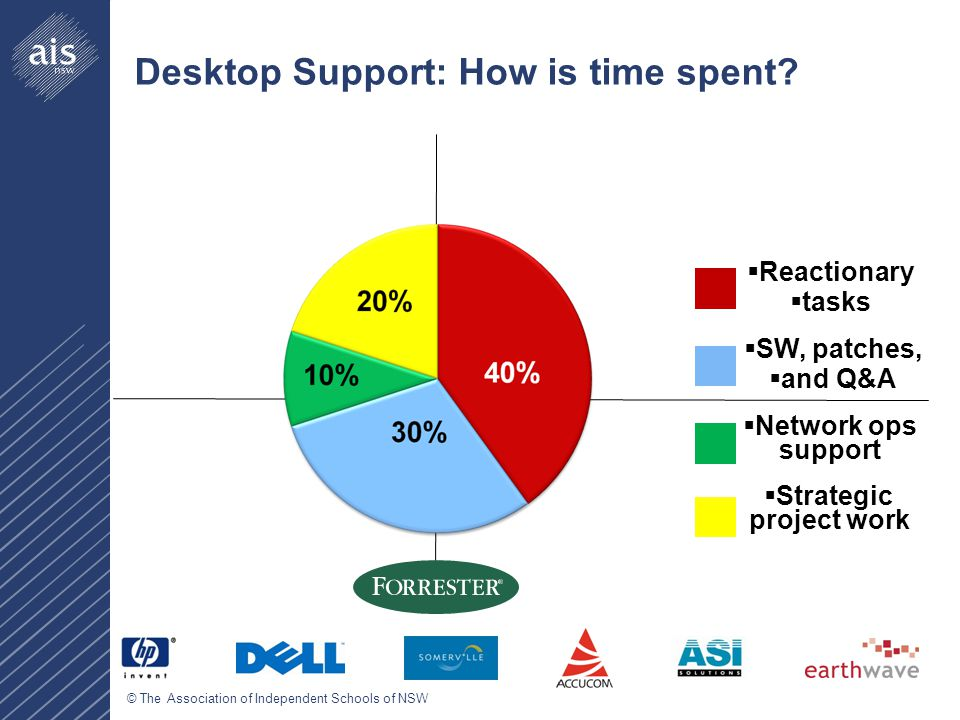 © The Association of Independent Schools of NSW Desktop Support: How is time spent.