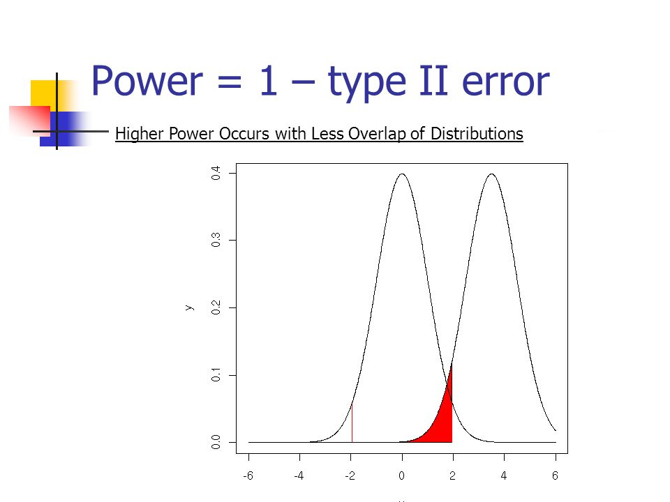 Power = 1 – type II error Higher Power Occurs with Less Overlap of Distributions