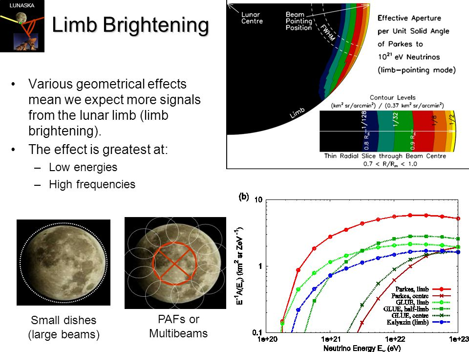 LUNASKA Limb Brightening Various geometrical effects mean we expect more signals from the lunar limb (limb brightening).