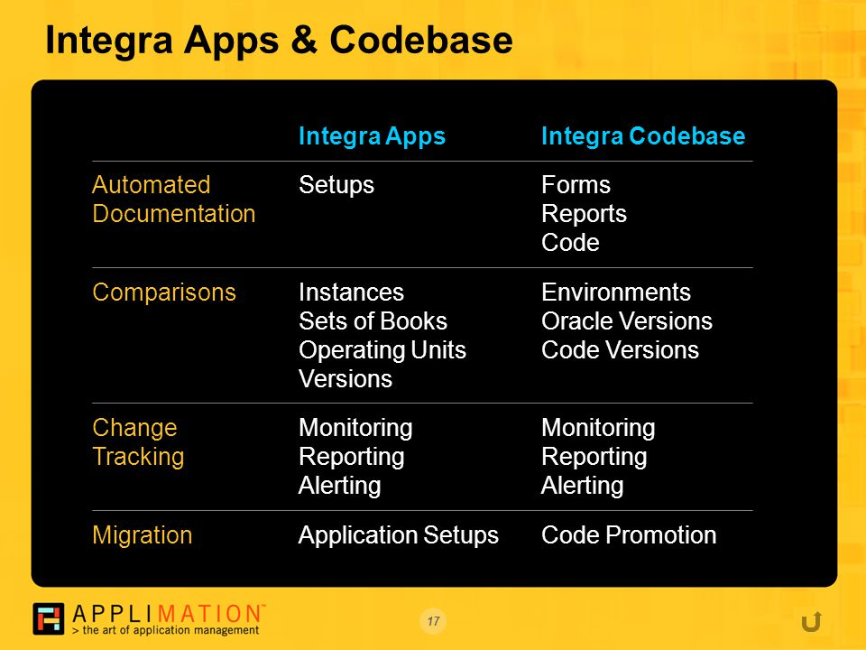 17 Integra Apps & Codebase Integra Apps Setups Instances Sets of Books Operating Units Versions Monitoring Reporting Alerting Application Setups Automated Documentation Comparisons Change Tracking Migration Integra Codebase Forms Reports Code Environments Oracle Versions Code Versions Monitoring Reporting Alerting Code Promotion