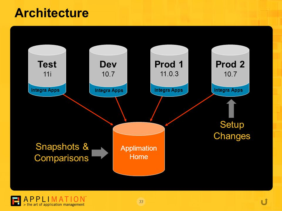 33 Architecture Integra Apps Applimation Home Test 11i Integra Apps Dev 10.7 Integra Apps Prod Prod Setup Changes Snapshots & Comparisons