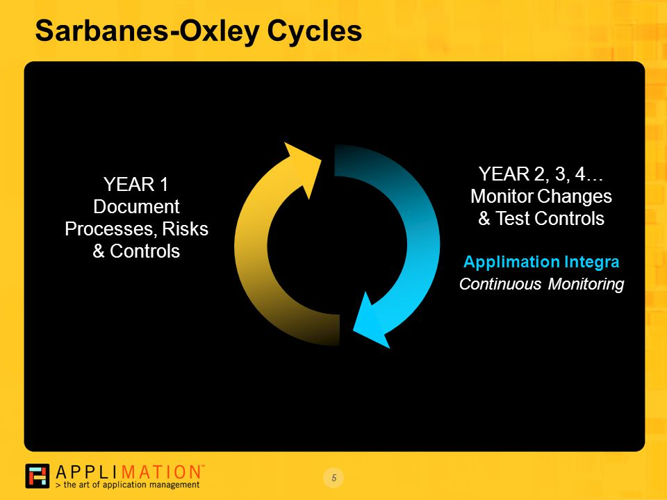 5 Sarbanes-Oxley Cycles YEAR 1 Document Processes, Risks & Controls YEAR 2, 3, 4… Monitor Changes & Test Controls Applimation Integra Continuous Monitoring