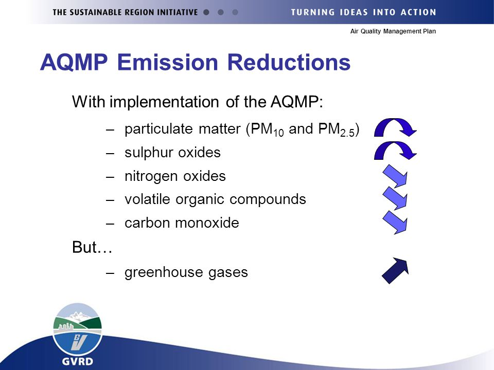 Air Quality Management Plan AQMP Emission Reductions With implementation of the AQMP: –particulate matter (PM 10 and PM 2.5 ) –sulphur oxides –nitrogen oxides –volatile organic compounds –carbon monoxide But… –greenhouse gases