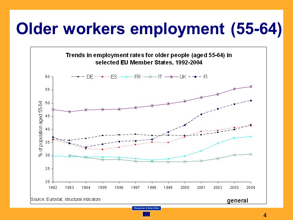 Older workers employment (55-64) 4 general