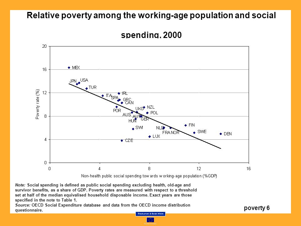 Relative poverty among the working-age population and social spending, 2000 Note: Social spending is defined as public social spending excluding health, old-age and survivor benefits, as a share of GDP.