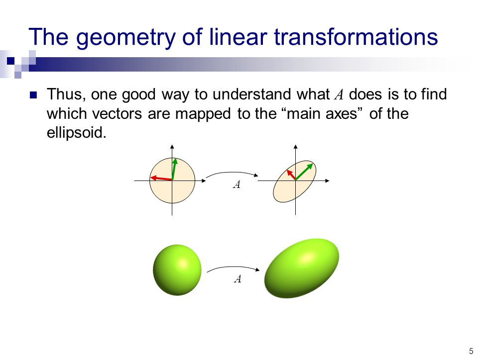 5 The geometry of linear transformations Thus, one good way to understand what A does is to find which vectors are mapped to the main axes of the ellipsoid.