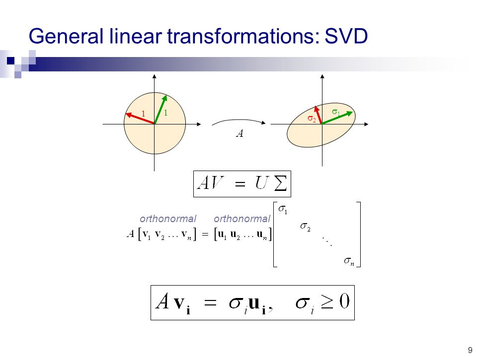 9 General linear transformations: SVD A 1 1 22 11 orthonormal
